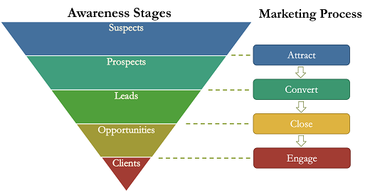 business buying awareness stage and marketing process